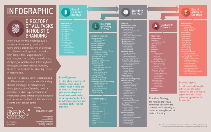 [ Infographic | Directory of all Tasks in Holistic Branding ] An extensive and thorough approach of branding is formulated to win a dominant position in people's mind. An interrelated scope of tangible and intangible practice are needed to formulate a brand in order to excel at such battle.