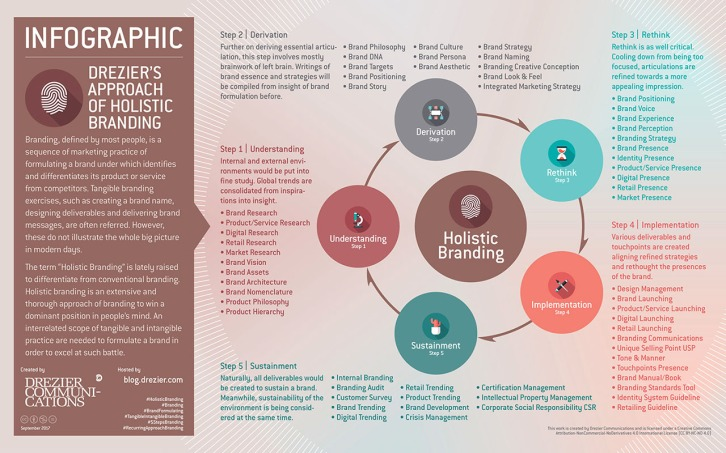[ Infographic | Drezier's Approach of Holistic Branding ] An extensive and thorough approach of branding is formulated to win a dominant position in people's mind. An interrelated scope of tangible and intangible practice are needed to formulate a brand in order to excel at such battle.