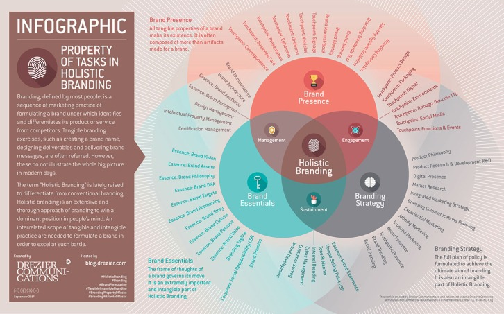 [ Infographic | Property of Tasks in Holistic Branding ] An extensive and thorough approach of branding is formulated to win a dominant position in people's mind. An interrelated scope of tangible and intangible practice are needed to formulate a brand in order to excel at such battle.